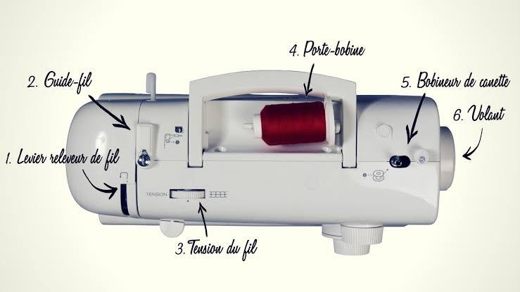 nomenclature machine à coudre